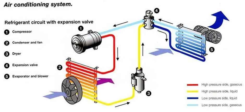Car AC Working Diagram