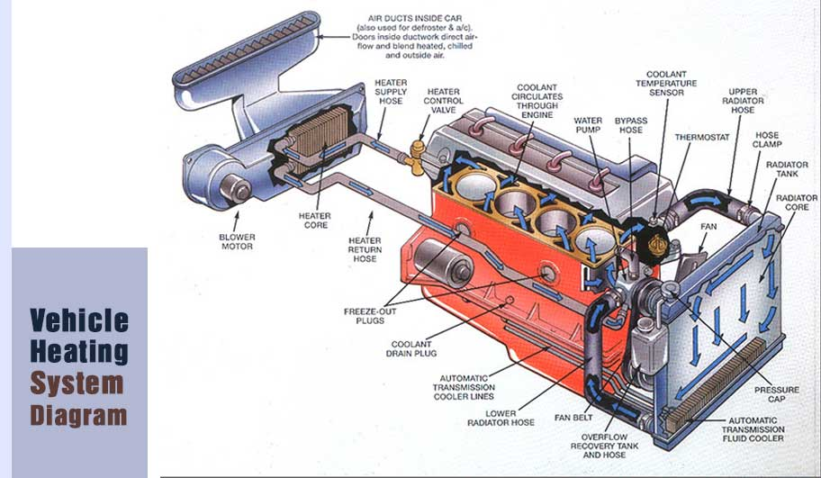 Vehicle Heating System Diagram