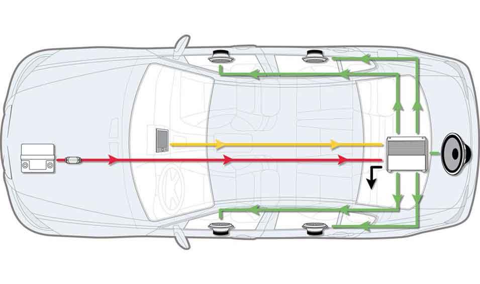 Car Amplifier Installation Process
