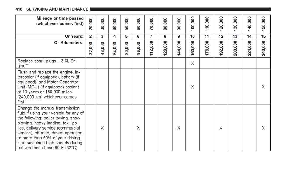 jeep wrangler maintenance schedule